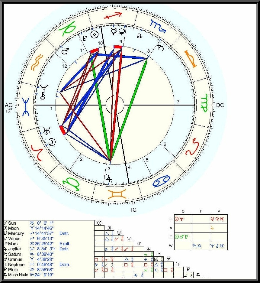Free astrological charts gallery free any chart examples birth natal chart choice image free any chart examples zodiac birth chart images chart design ideas geenschuldenfo Images